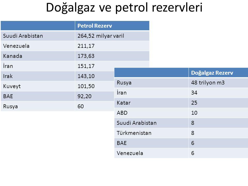 Doğalgaz ve petrol rezervleri Petrol Rezerv Suudi Arabistan264,52 milyar varil Venezuela211,17 Kanada173,63 İran151,17 Irak143,10 Kuveyt101,50 BAE92,2