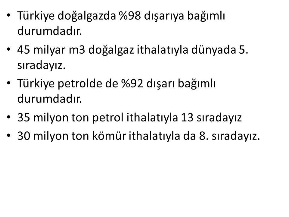Türkiye doğalgazda %98 dışarıya bağımlı durumdadır. 45 milyar m3 doğalgaz ithalatıyla dünyada 5. sıradayız. Türkiye petrolde de %92 dışarı bağımlı dur