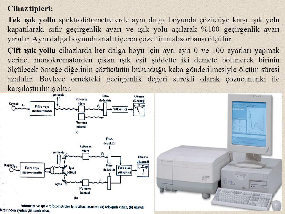 Cihaz tipleri: Tek ışık yollu spektrofotometrelerde aynı dalga boyunda çözücüye karşı ışık yolu kapatılarak, sıfır geçirgenlik ayarı ve ışık yolu açıl