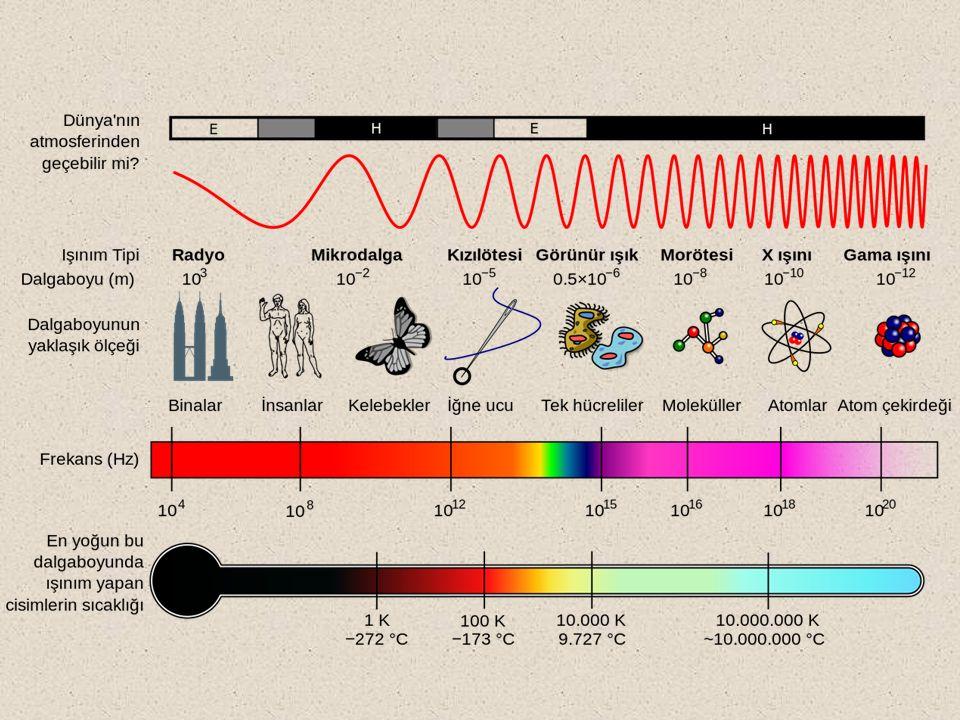 Beer Yasası: Monokromatik bir ışın için absorbans, ışık yolu (b, cm) ve absorplayan türün derişimi (g/L, mol/L) ile orantılıdır.