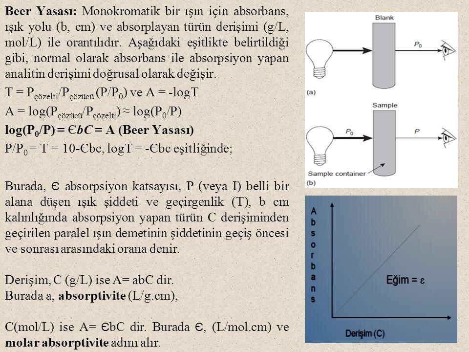Beer Yasası: Monokromatik bir ışın için absorbans, ışık yolu (b, cm) ve absorplayan türün derişimi (g/L, mol/L) ile orantılıdır. Aşağıdaki eşitlikte b