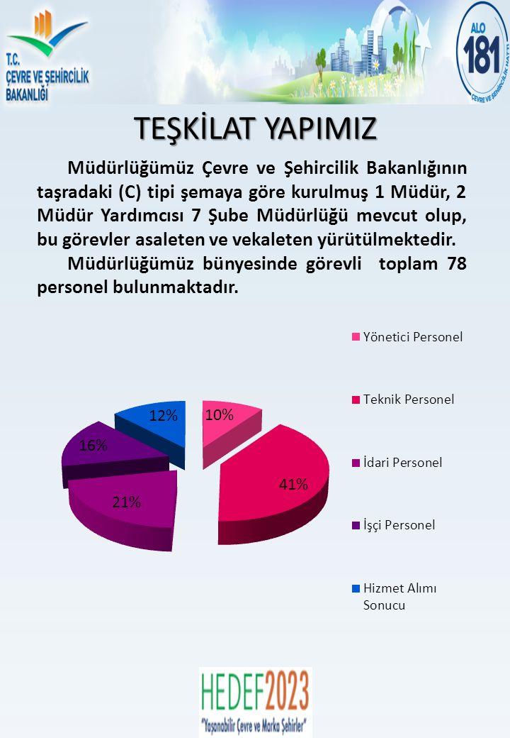 ÇEVRE YÖNETİMİ VE DENETİMİNDEN SORUMLU ŞUBE MÜDÜRLÜĞÜ Birliğin Adı Üye Belediyeler Birlik Nüfusu Atık (kg/gün) Miktarı Belediye Atıkları Tıbbi Atıklar Kırşehir Belediyele ri Su ve Hizmet Birliği Kırşehir- Merkez, Kaman, Kurancılı, Mucur, Özbağ, Akpınar, Boztepe ( 7 Belediye) 164.208 213.470 Katı Atık Düzenli Depolama ve Bertaraf Tesisi 15.03.2011 tarihinde devreye alınmıştır.