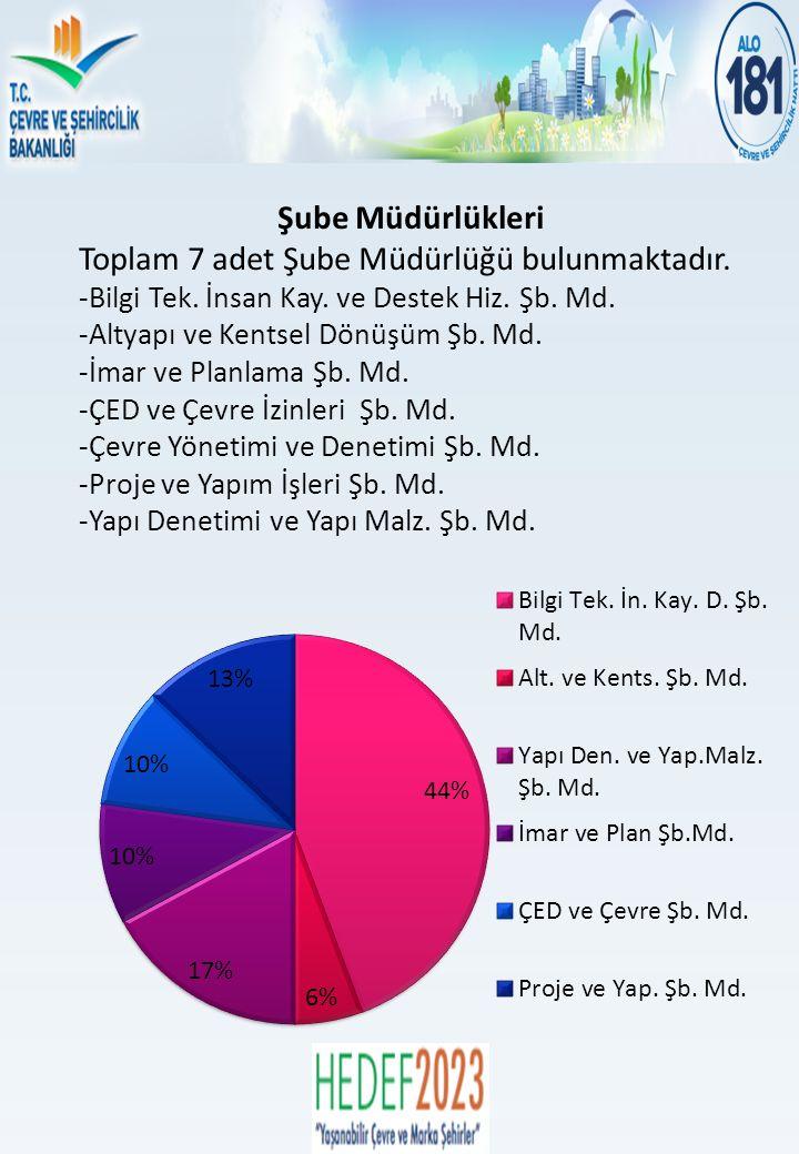 Şube Müdürlükleri Toplam 7 adet Şube Müdürlüğü bulunmaktadır.