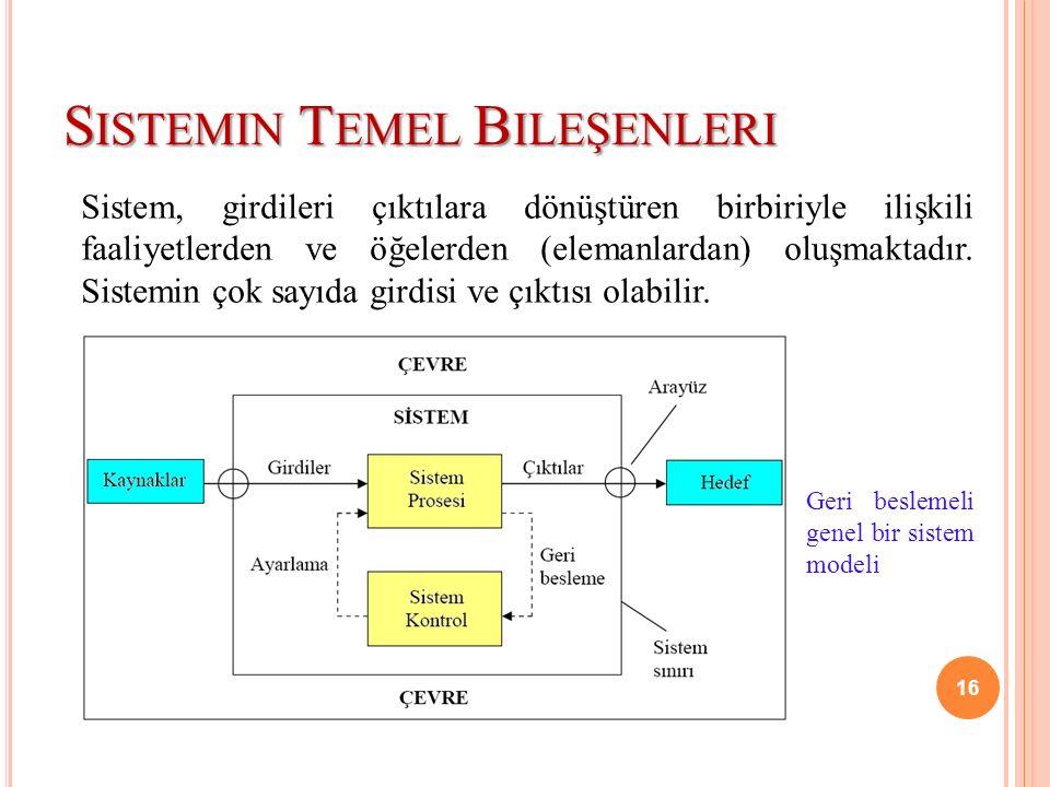 S ISTEMIN T EMEL B ILEŞENLERI Sistem, girdileri çıktılara dönüştüren birbiriyle ilişkili faaliyetlerden ve öğelerden (elemanlardan) oluşmaktadır. Sist