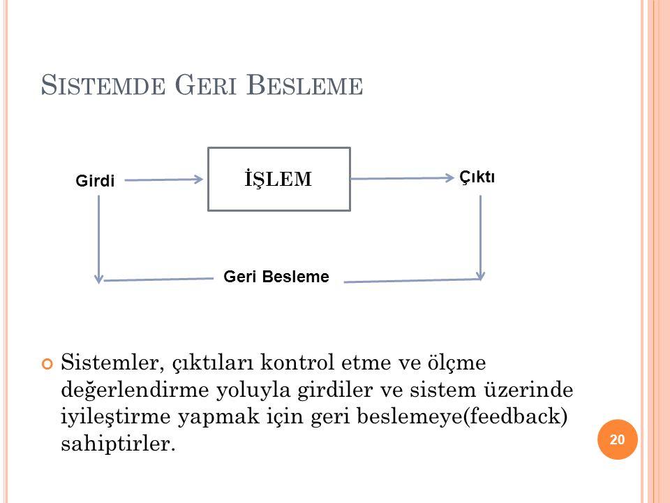 S ISTEMDE G ERI B ESLEME Sistemler, çıktıları kontrol etme ve ölçme değerlendirme yoluyla girdiler ve sistem üzerinde iyileştirme yapmak için geri bes
