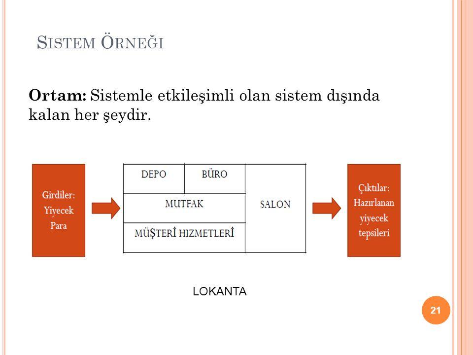 S ISTEM Ö RNEĞI Ortam: Sistemle etkileşimli olan sistem dışında kalan her şeydir. 21 LOKANTA