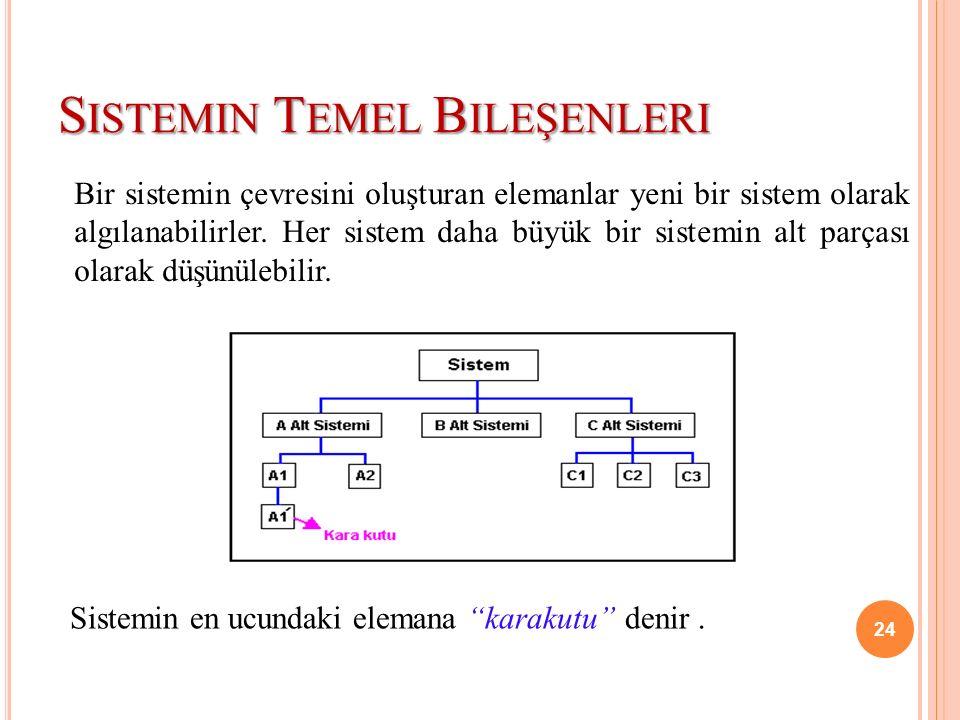 S ISTEMIN T EMEL B ILEŞENLERI Bir sistemin çevresini oluşturan elemanlar yeni bir sistem olarak algılanabilirler. Her sistem daha büyük bir sistemin a