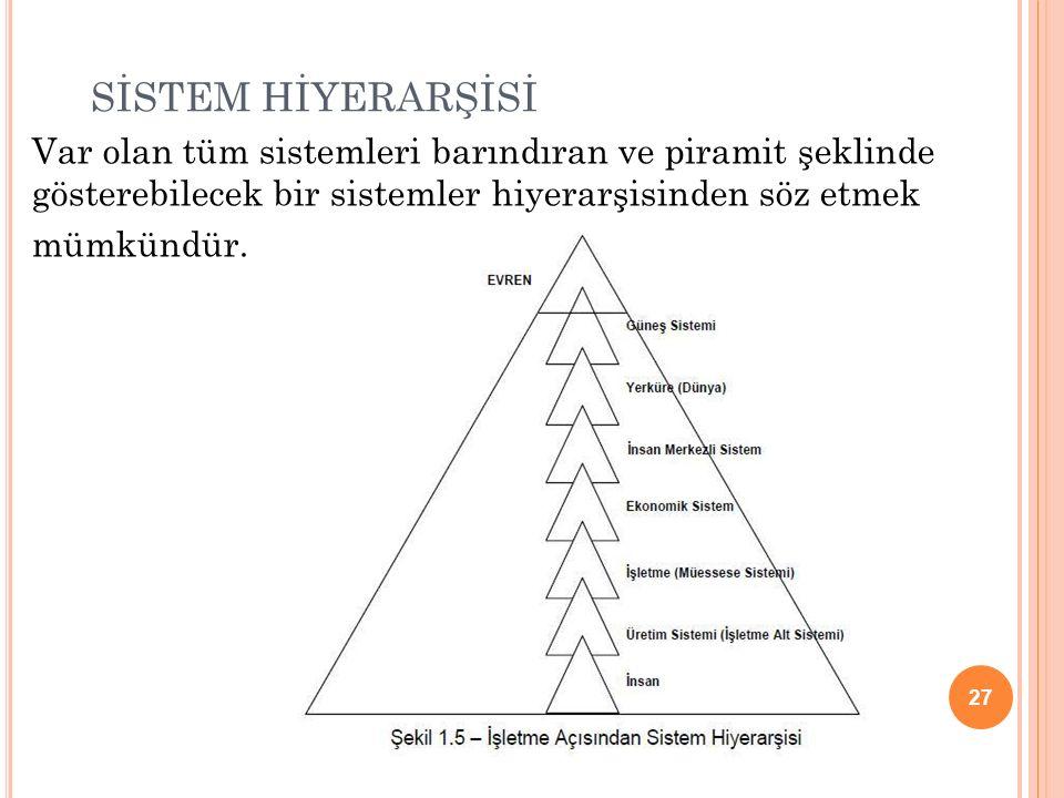 SİSTEM HİYERARŞİSİ Var olan tüm sistemleri barındıran ve piramit şeklinde gösterebilecek bir sistemler hiyerarşisinden söz etmek mümkündür. 27