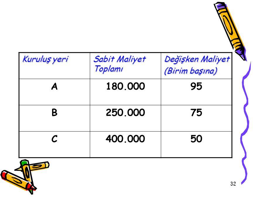 32 Kuruluş yeri Sabit Maliyet Toplamı Değişken Maliyet (Birim başına) A180.00095 B250.00075 C400.00050