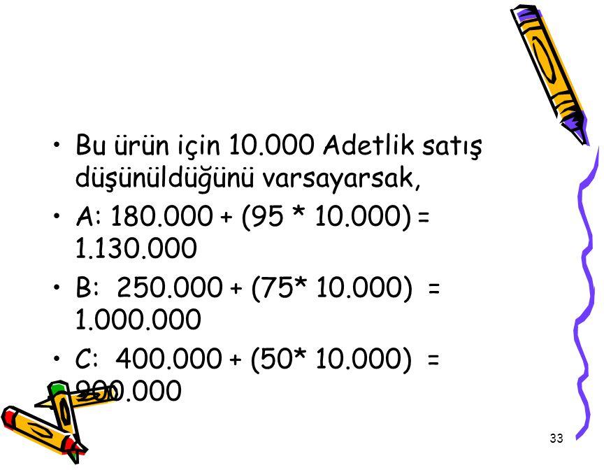 33 Bu ürün için 10.000 Adetlik satış düşünüldüğünü varsayarsak, A: 180.000 + (95 * 10.000) = 1.130.000 B: 250.000 + (75* 10.000) = 1.000.000 C: 400.00