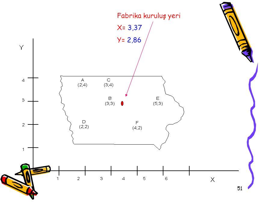 51 Fabrika kuruluş yeri X= 3,37 Y= 2,86
