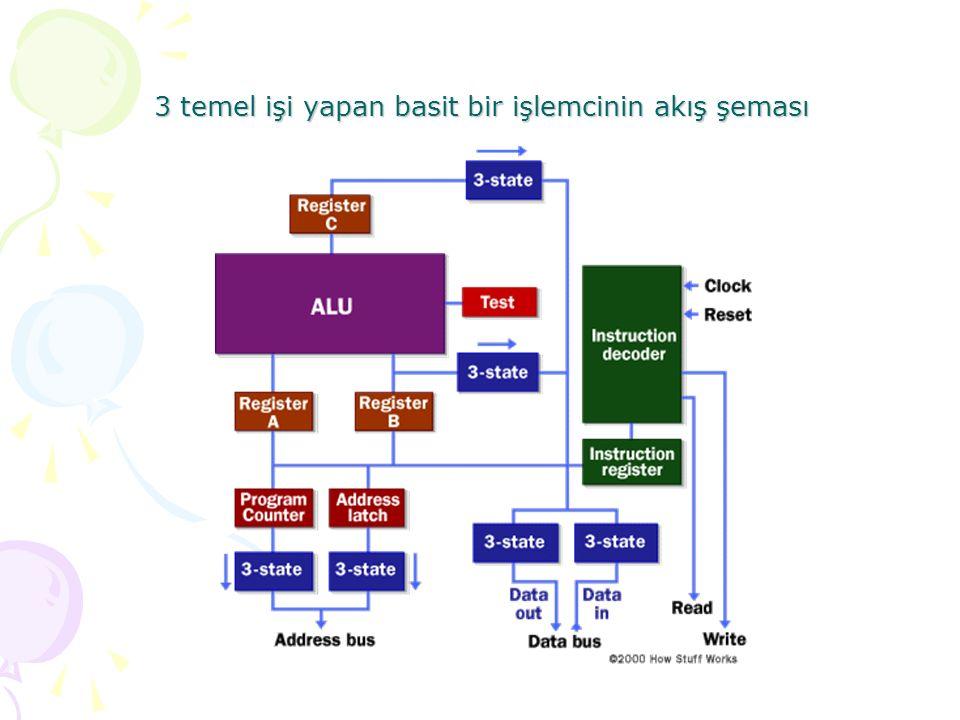 3 temel işi yapan basit bir işlemcinin akış şeması