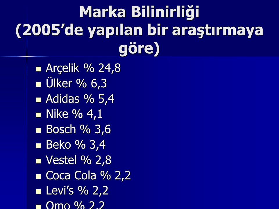 Marka Bilinirliği (2005'de yapılan bir araştırmaya göre) Arçelik % 24,8 Arçelik % 24,8 Ülker % 6,3 Ülker % 6,3 Adidas % 5,4 Adidas % 5,4 Nike % 4,1 Ni
