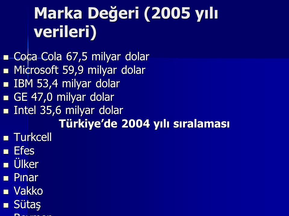 Marka Değeri (2005 yılı verileri) Coca Cola 67,5 milyar dolar Coca Cola 67,5 milyar dolar Microsoft 59,9 milyar dolar Microsoft 59,9 milyar dolar IBM