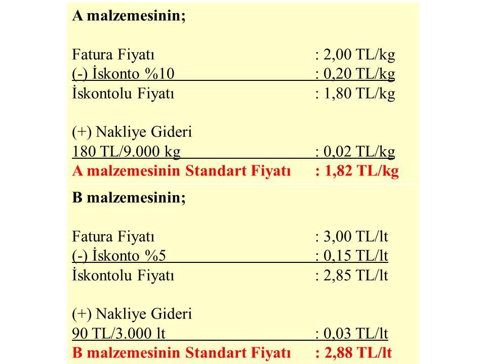 X mamulünün üretimi için gerekli olan A ve B malzemeleri ile ilgili satınalma bilgileri aşağıdaki gibidir: Malzeme Cinsi Fatura Fiyatı İskontoİhtiyaçN