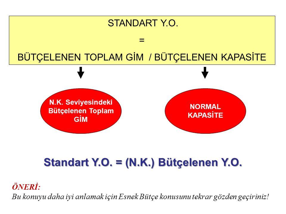 GİM Standartları: GİM Faaliyet Hacmi (Süre Standardı): –Minimum Süre –Normal fazla süre (Fire) GİM Yükleme Oranı Standardı: –Bütçelenen GİM (N.K. Sevi