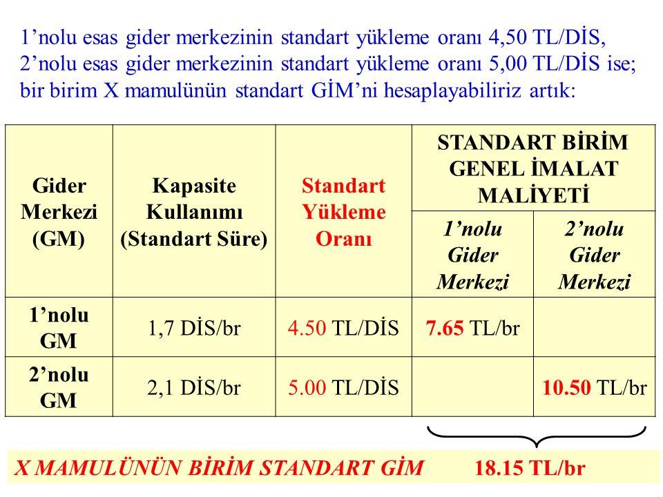 Gider Merkezi (GM) Bütçelenen Top. GİM Normal Kapasite Standart Y.O. 1'nolu GM90.000 TL/ay20.000 DİS/ay4,50 TL/DİS 2'nolu GM125.000 TL/ay25.000 DİS/ay