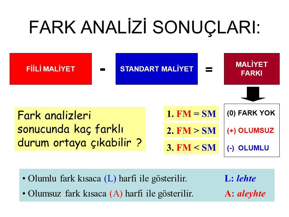 FARK ANALİZİ SONUÇLARI: FİİLİ MALİYETSTANDART MALİYET - = MALİYET FARKI (0) FARK YOK (+) OLUMSUZ (-) OLUMLU 1. FM = SM 2. FM > SM 3. FM < SM Fark anal