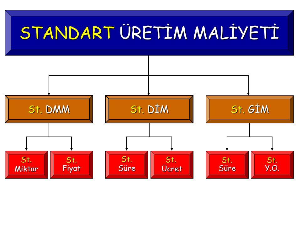ÖRNEK (DMM Fiyat Farkı): İşletmenin Kasım ayı fiili DMM bilgileri şöyledir: (1 EGM) A için Fiyat Farkı: = (1.99 TL/kg – 1.82 TL/kg) x 1050 kg/ay = 178.50 TL/ay (A) (2 EGM) B için Fiyat Farkı: = (3.10 TL/kg – 2.88 TL/lt ) x 350 lt/ay = 77.00 TL/ay (A) DMM Toplam Fiyat Farkı = 255.50 TL/ay (A) Fiyat Farkı = (FF - SF) x FM Dep.