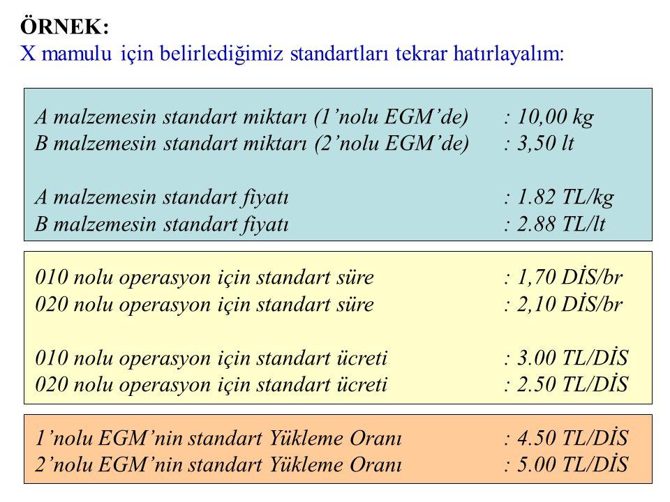 DMM Farkı Miktar Farkı = (FM - SM) x SF Fiyat Farkı = (FF - SF) x FM Toplam Fark = (FM x FF) – (SM x SF) DİM Farkı Süre Farkı = (FS - SS) x SÜ Ücret F