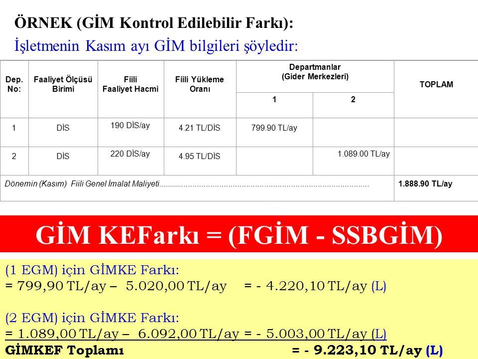ÖRNEK (Standart Saatlerde Bütçelenen GİM): İşletmenin Kasım ayı Bütçelenen GİM bilgileri şöyledir: 1'nolu dep. için SSBGİM = 4.680 TL/ay + (2.00 TL/Dİ
