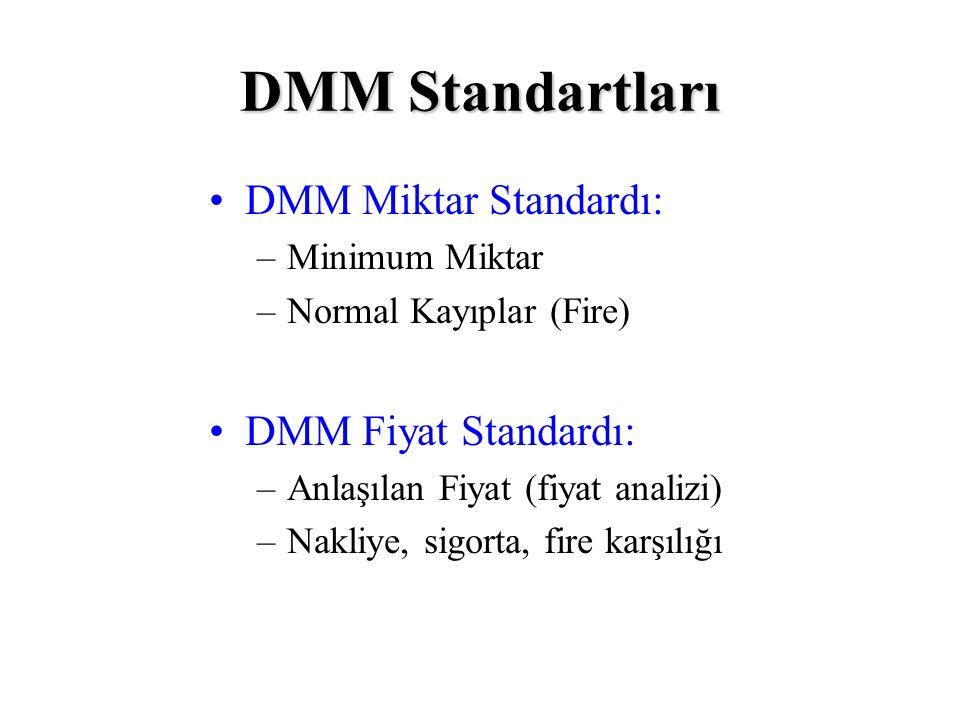DMM Standartları DMM Miktar Standardı: –Minimum Miktar –Normal Kayıplar (Fire) DMM Fiyat Standardı: –Anlaşılan Fiyat (fiyat analizi) –Nakliye, sigorta, fire karşılığı
