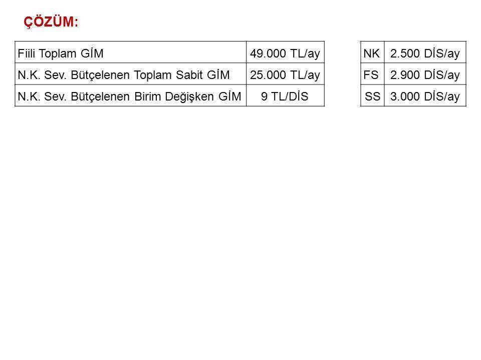 N.K. Sev. Bütçelenen Toplam Sabit GİM25.000 TL/Ay N.K. Sev. Bütçelenen Birim Değişken GİM9 TL/DİS (Mart)StandartFiili 100 br için St. Direkt Malzeme M