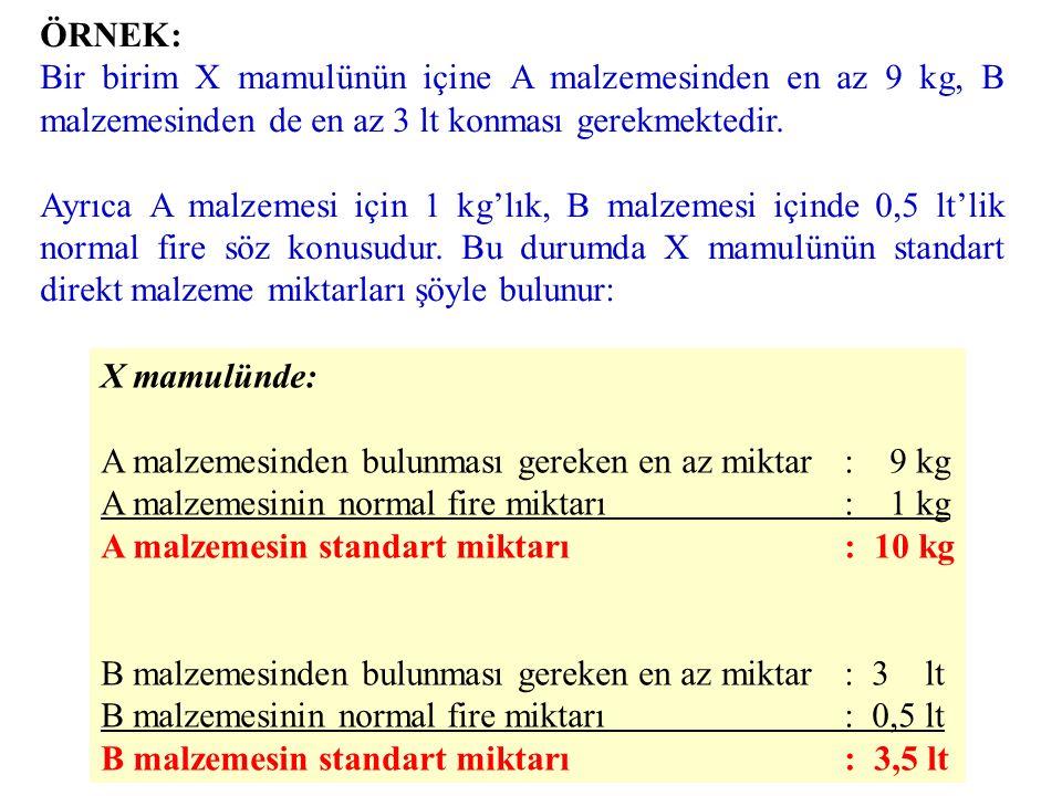 DMM Standartları DMM Miktar Standardı: –Minimum Miktar –Normal Kayıplar (Fire) DMM Fiyat Standardı: –Anlaşılan Fiyat (fiyat analizi) –Nakliye, sigorta