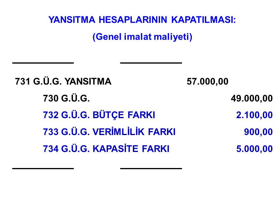 GİM Bütçe Farkı GİM Verimlilik Farkı GİM Kapasite Farkı GİM Toplam Farkı Fiili GİM – Standart GİM (Üçlü Fark Analizi Yöntemi) -2.100 TL/ay (L)-900 TL/