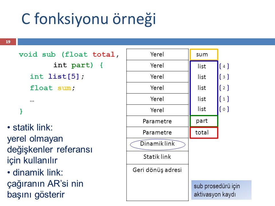 C fonksiyonu örneği void sub (float total, int part) { int list[5]; float sum; … } Yerel Parametre Dinamik link Statik link Geri dönüş adresi part sum