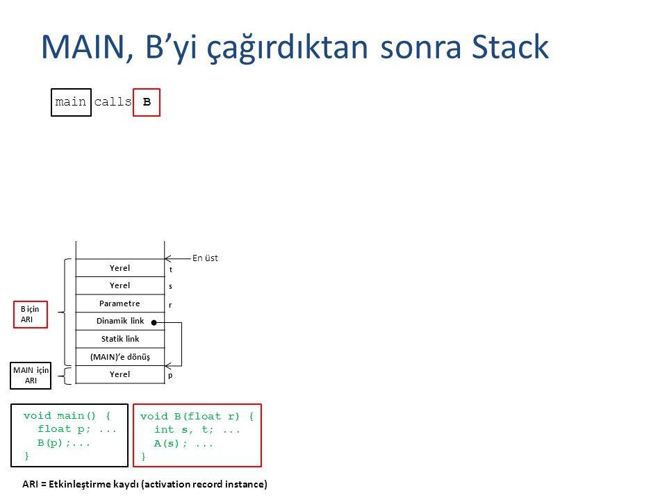 Yerel Parametre Dinamik link Statik link (MAIN)'e dönüş Yerel MAIN, B'yi çağırdıktan sonra Stack main B calls void main() { float p;... B(p);... } voi