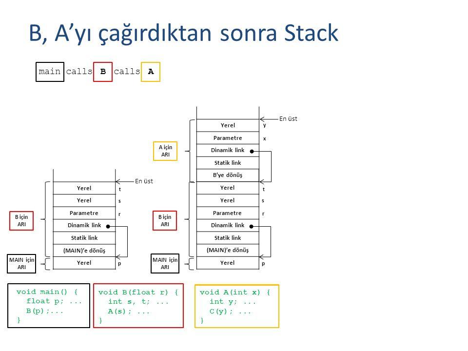 Yerel Parametre Dinamik link Statik link (MAIN)'e dönüş Yerel Parametre Dinamik link Statik link B'ye dönüş A, C'yi çağırdıktan sonra Stack mainBcallsA void main() { float p;...