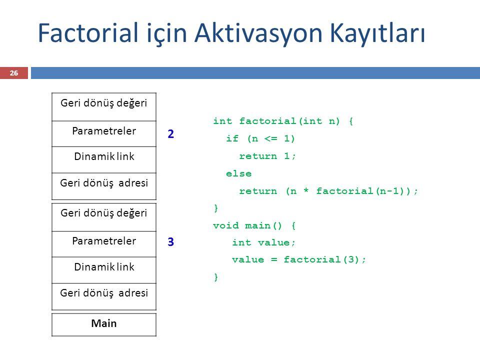Factorial için Aktivasyon Kayıtları int factorial(int n) { if (n <= 1) return 1; else return (n * factorial(n-1)); } void main() { int value; value=factorial(3); } Geri dönüş değeri Parametreler Dinamik link Geri dönüş adresi Main Geri dönüş değeri Parametreler Dinamik link Geri dönüş adresi Geri dönüş değeri Parametreler Dinamik link Geri dönüş adresi Return 1 2*1=2 Return 1 3*2=6 2 1 3 3 27