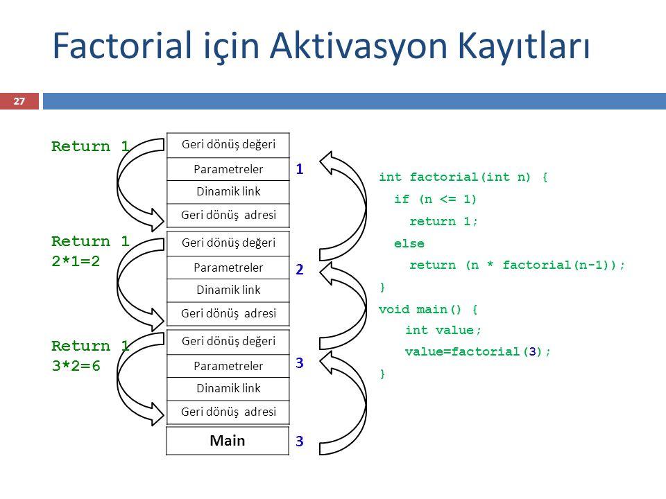 Factorial için Aktivasyon Kayıtları int factorial(int n) { if (n <= 1) return 1; else return (n * factorial(n-1)); } void main() { int value; value=fa