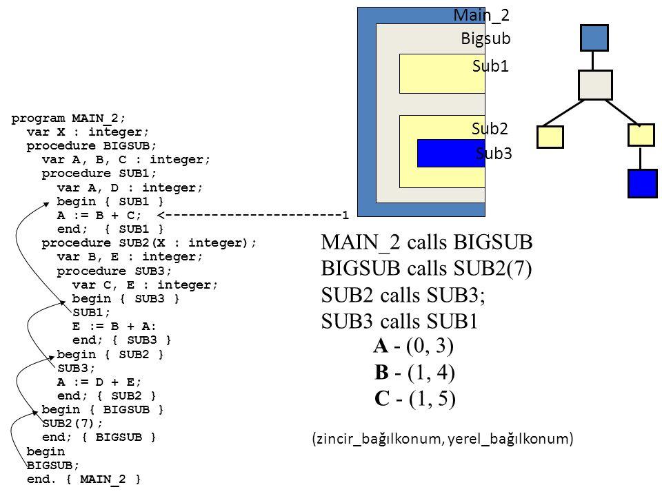 Pozisyon 1'de Stack (SUB1 içinde) MAIN { tanımlar: X SUB0 { tanımlar: A B C SUB1 { tanımlar: A D; kullanır: A B C } SUB2 {tanımlar: X B E; kullanır: A D E SUB3 {tanımlar : C E; kullanır: A B E } } MAIN MAIN calls SUB0 SUB0 calls SUB2 SUB2 calls SUB3 SUB3 calls SUB1 Sub1 için ARI SUB3 için ARI Yerel Parameter Dinamik link Statik link SUB0' 'e geri dönüş Yerel SUB2 için ARI Yerel Dinamik link Statik link MAIN'e geri dönüş Yerel Dinamik link Statik link SUB2'e geri dönüş Yerel Dinamic link Statik link SUB3'e geri dönüş Yerel SUB0 için ARI MAIN için ARI A Top E C X B B C D E A X 40
