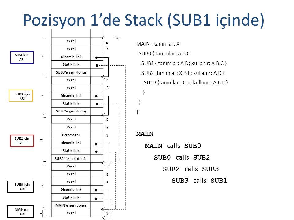 Örnek Pascal Programı program MAIN_2; var X : integer; procedure BIGSUB; var A, B, C : integer; procedure SUB1; var A, D : integer; begin { SUB1 } A := B + C; end; { SUB1 } procedure SUB2(X : integer); var B, E : integer; procedure SUB3; var C, E : integer; begin { SUB3 } SUB1; E := B + A: <--------------------2 end; { SUB3 } begin { SUB2 } SUB3; A := D + E; end; { SUB2 } begin { BIGSUB } SUB2(7); end; { BIGSUB } begin BIGSUB; end.