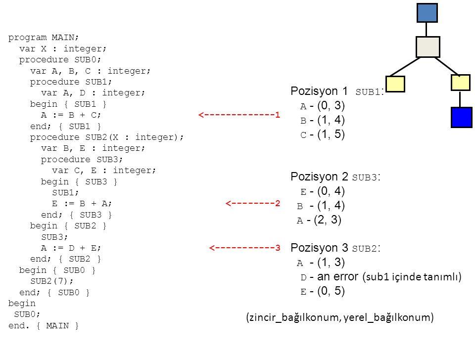 (SUB2)'ye dönüş Statik link Dinamik link Yerel D A (SUB2)'ye dönüş Statik link Dinamik link Yerel E C (BIGSUB)'a dönüş Statik link Dinamik link Parametre7 Yerel E B X (MAIN_2)'ye dönüş Statik link Dinamik link Yerel A C B X Yerel olmayan referans örneği MAIN_2 var xproc BIGSUB var A, B, Cproc SUB1 var A, DA := B + C; proc SUB2(X) var C, Eproc SUB3 var C, ESUB1; E := B + A; SUB3; A := X + E; SUB2(7); BIGSUB; Main_2 çağırır Bigsub Bigsub çağırır sub2 Sub2 çağırır sub3 Sub3 çağırır sub1 44