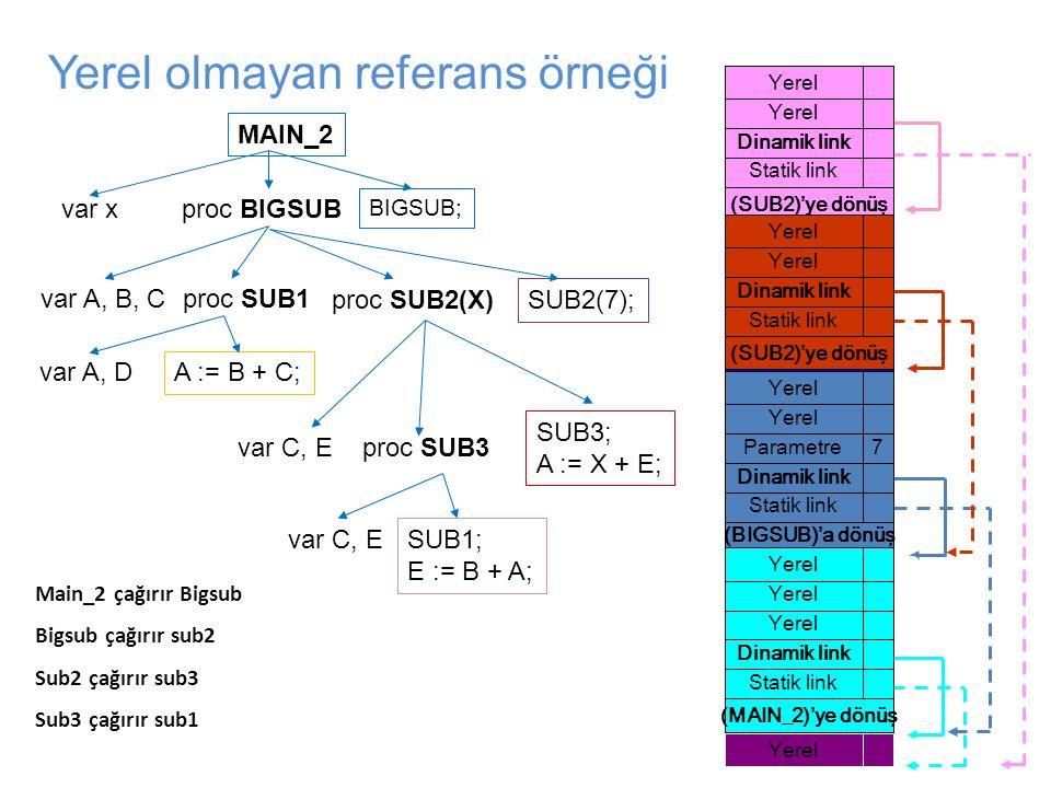 (SUB2)'ye dönüş Statik link Dinamik link Yerel D A (SUB2)'ye dönüş Statik link Dinamik link Yerel E C (BIGSUB)'a dönüş Statik link Dinamik link Parame