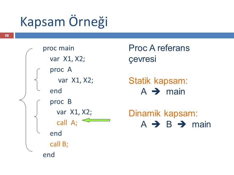 Kapsam Örneği proc main var X1, X2; proc A var X1, X2; end proc B var X1, X2; call A; end call B; end Proc A referans çevresi Statik kapsam: A  main