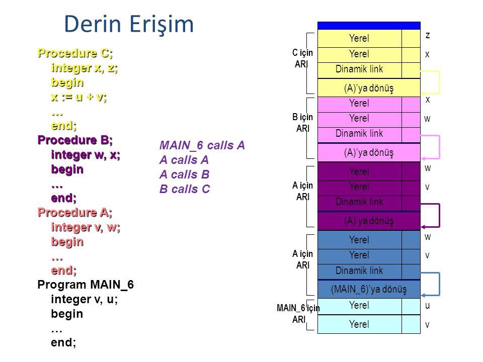 Procedure C; integer x, z; integer x, z; begin begin x := u + v; x := u + v; … end; end; Procedure B; integer w, x; integer w, x; begin begin … end; end; Procedure A; integer v, w; integer v, w; begin begin … end; end; Program MAIN_6 integer v, u; integer v, u; begin begin … end; end; MAIN_6 calls A A calls A A calls B B calls C uvxzw MAIN_6 A A A A B B C C Sığ Erişim 60