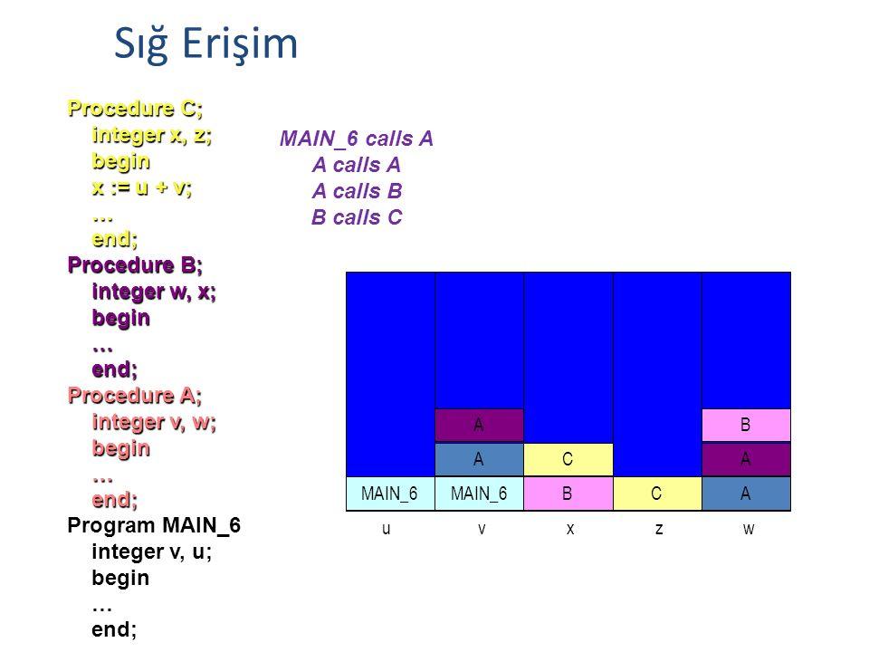 Procedure C; integer x, z; integer x, z; begin begin x := u + v; x := u + v; … end; end; Procedure B; integer w, x; integer w, x; begin begin … end; e