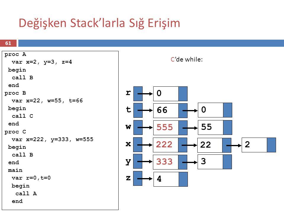 Değişken Stack'larla Sığ Erişim rtwxyzrtwxyz C'de while: 222 22 2 66 0 555 55 333 3 4 0 proc A var x=2, y=3, z=4 begin call B end proc B var x=22, w=5
