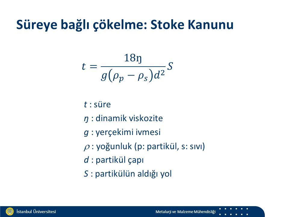 Materials and Chemistry İstanbul Üniversitesi Metalurji ve Malzeme Mühendisliği İstanbul Üniversitesi Metalurji ve Malzeme Mühendisliği Süreye bağlı ç
