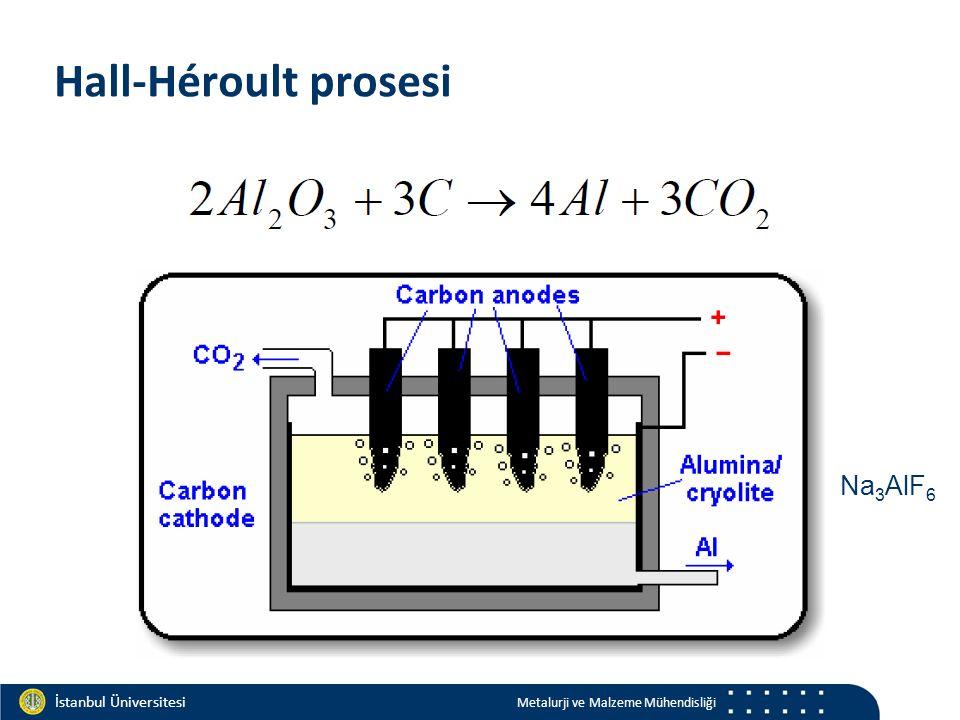 Materials and Chemistry İstanbul Üniversitesi Metalurji ve Malzeme Mühendisliği İstanbul Üniversitesi Metalurji ve Malzeme Mühendisliği Hall-Héroult prosesi Na 3 AlF 6