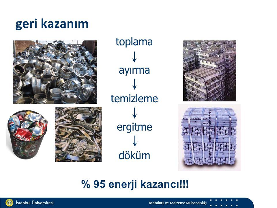 Materials and Chemistry İstanbul Üniversitesi Metalurji ve Malzeme Mühendisliği toplama ayırma temizleme ergitme döküm % 95 enerji kazancı!!! geri kaz