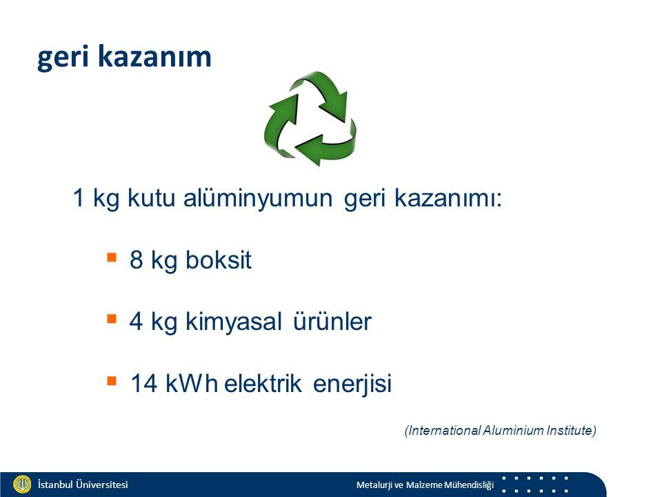 Materials and Chemistry İstanbul Üniversitesi Metalurji ve Malzeme Mühendisliği geri kazanım 1 kg kutu alüminyumun geri kazanımı:  8 kg boksit  4 kg kimyasal ürünler  14 kWh elektrik enerjisi (International Aluminium Institute)