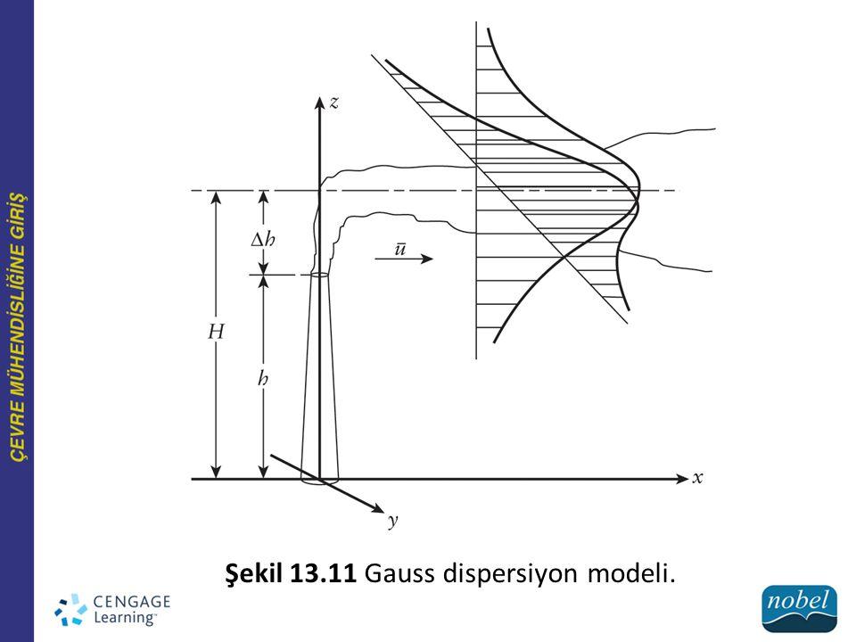 Şekil 13.11 Gauss dispersiyon modeli.