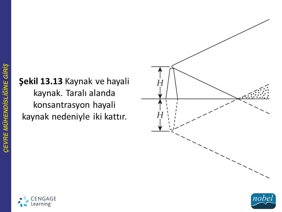 Şekil 13.13 Kaynak ve hayali kaynak. Taralı alanda konsantrasyon hayali kaynak nedeniyle iki kattır.