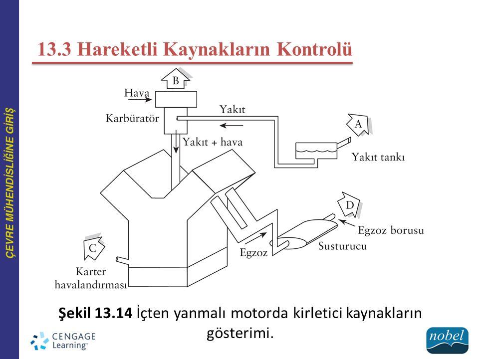 13.3 Hareketli Kaynakların Kontrolü Şekil 13.14 İçten yanmalı motorda kirletici kaynakların gösterimi.