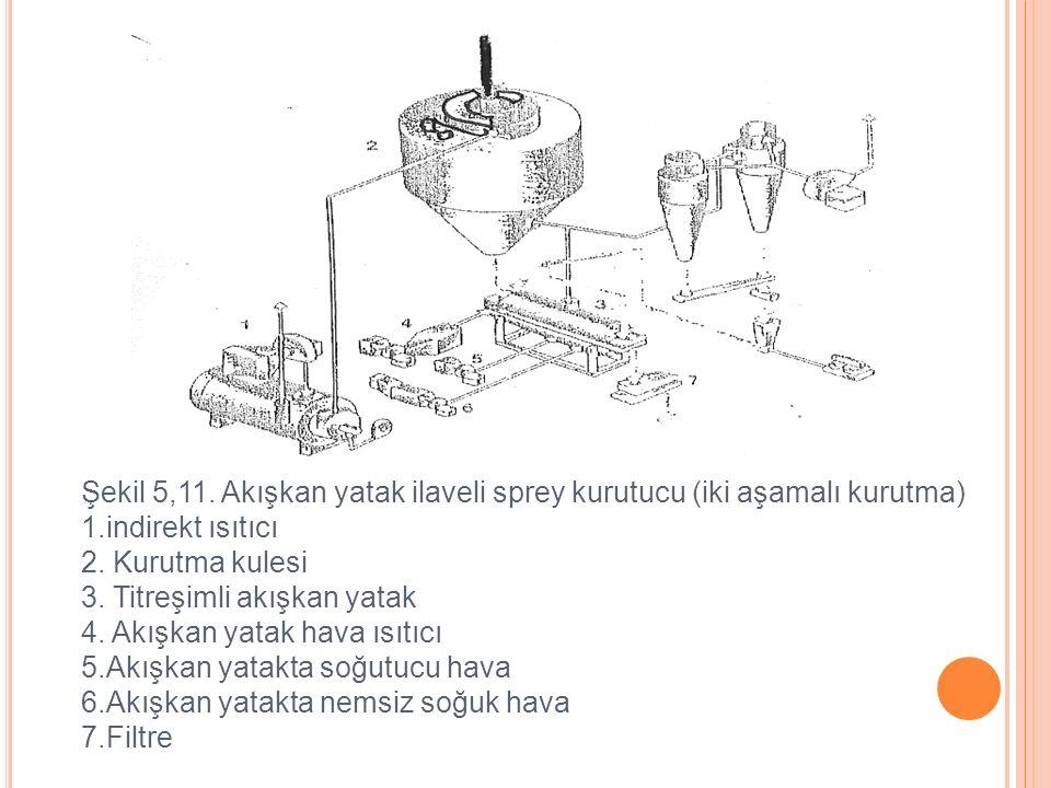 Şekil 5,11. Akışkan yatak ilaveli sprey kurutucu (iki aşamalı kurutma) 1.indirekt ısıtıcı 2. Kurutma kulesi 3. Titreşimli akışkan yatak 4. Akışkan yat